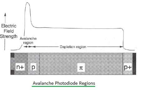 Avalanche Photodiode regions