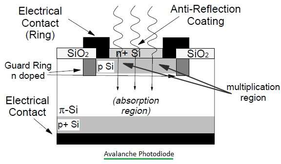 Avalanche Photodiode structure