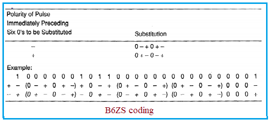 B6ZS line coding example