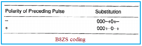B8ZS line coding example