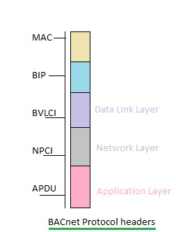 BACnet protocol layer header