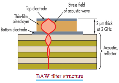 BAW filter structure