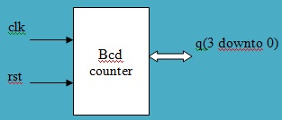 BCD counter symbol