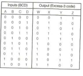 BCD vs Excess-3 code