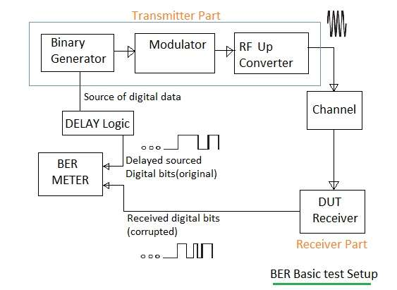 BER measurement test setup