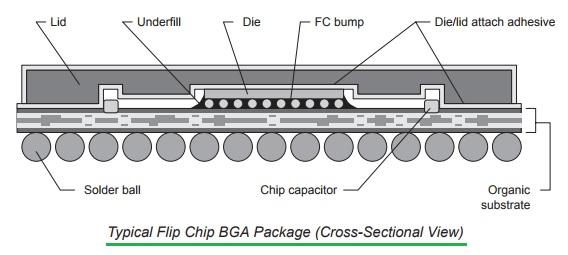 BGA cross section view