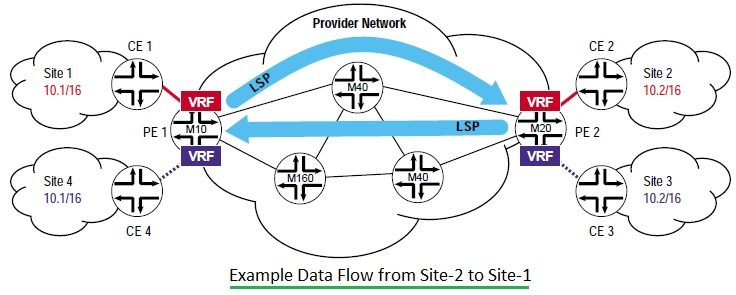 BGP vs MPLS | Difference between BGP and MPLS in VPN