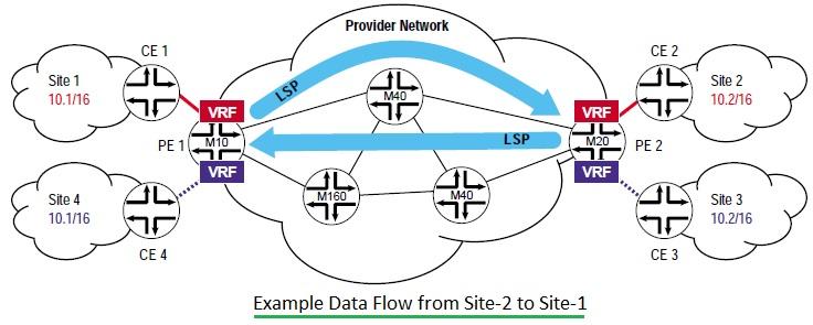 BGP/MPLS VPN network