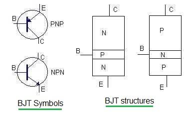 BJT transistor