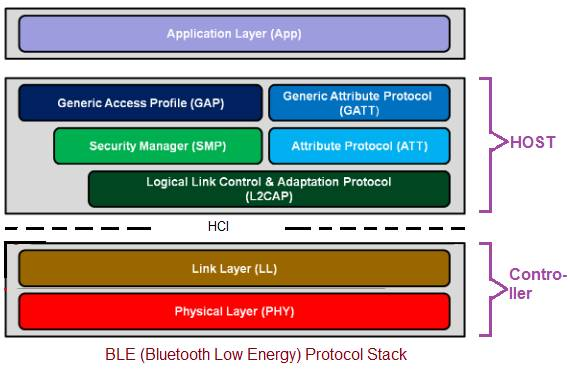 BLE Protocol Stack