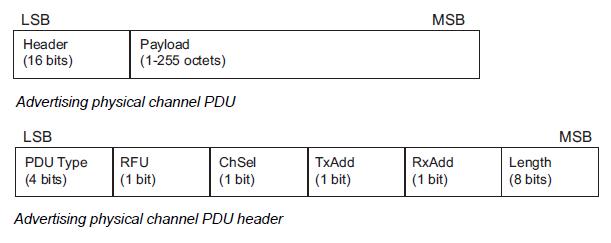 BLE advertising packet format v5.1