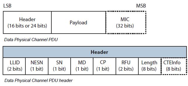 BLE data packet format v5.1