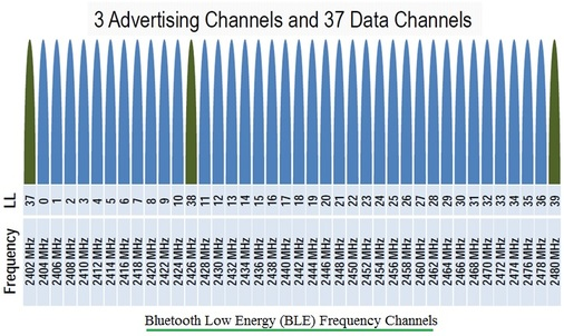 Bluetooth Smart or BLE frequency channels