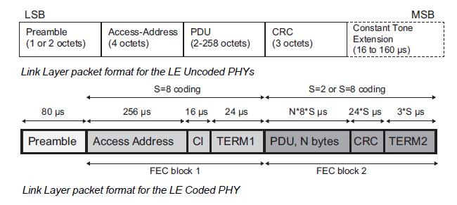 BLE packet.formats v5.1