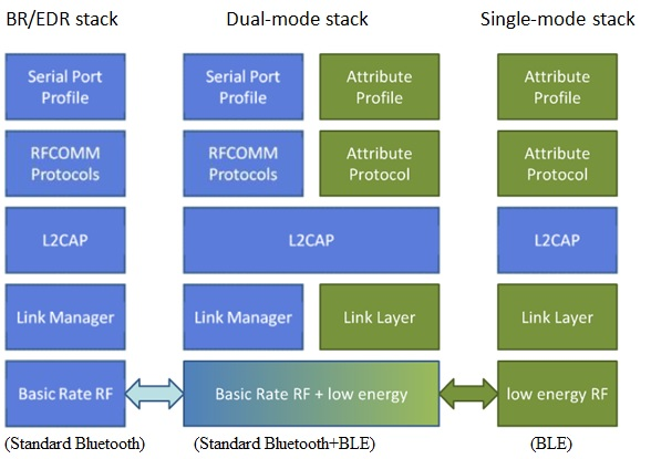 Bluetooth Low Energy, BLE stack