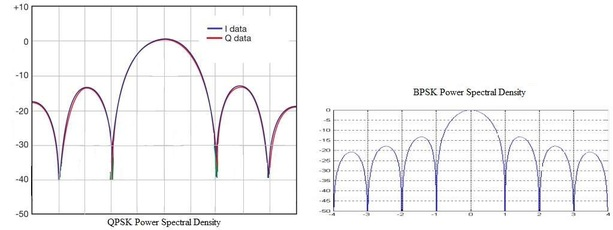 QPSK BPSK Power Spectral Density