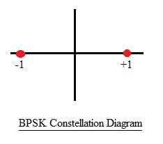 BPSK constellation