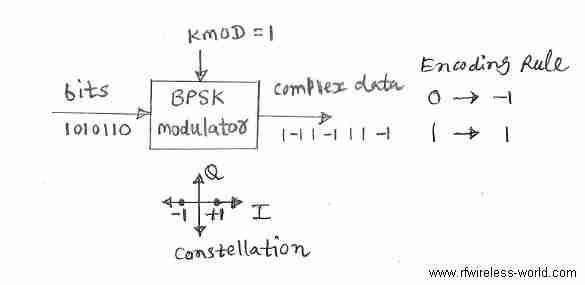 phase shift keying modulation pdf