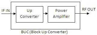 BUC-Block Up Converter