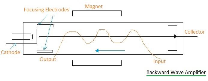 BWA-Backward Wave Amplifier
