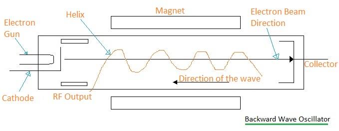 BWO-Backward Wave Oscillator