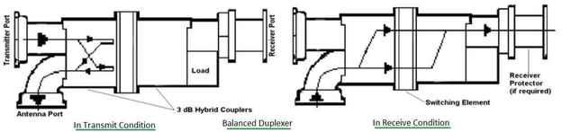 Balanced Duplexer