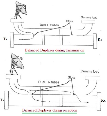 Balanced duplexer block diagram
