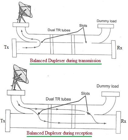 Balanced duplexer block diagram