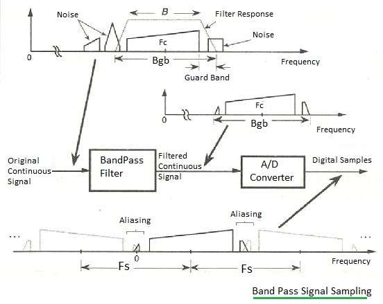 Band Pass Signal Sampling