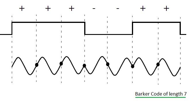 Barker codes