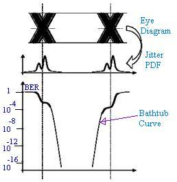 Bathtub curve or bathtub plot