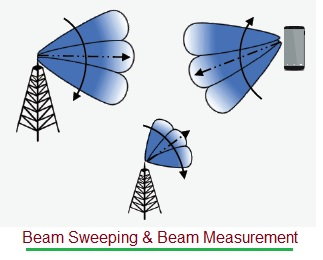 Beam Sweeping and Beam Measurement