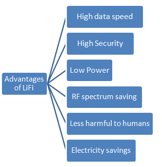 Benefits or Advantages of LiFi technology