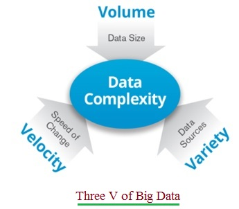 Three V of Big Data