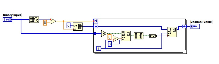 binary to decimal labview vi block diagram