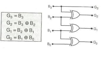 Binary to Gray Code Converter
