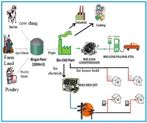 Bio-CNG process