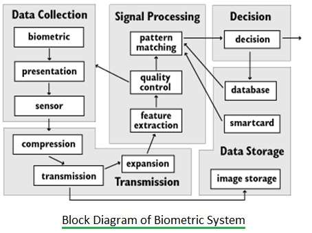 Biometric System Block Diagram