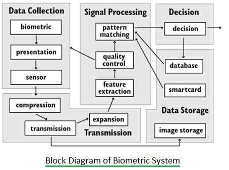 Biometric System Block Diagram