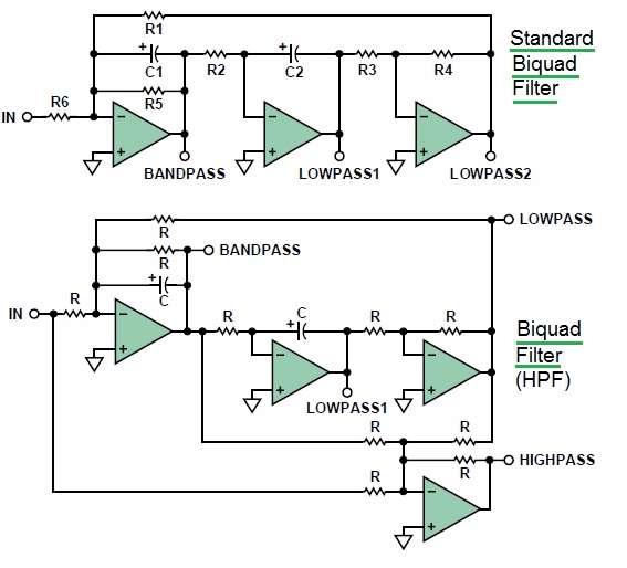 Biquad filter