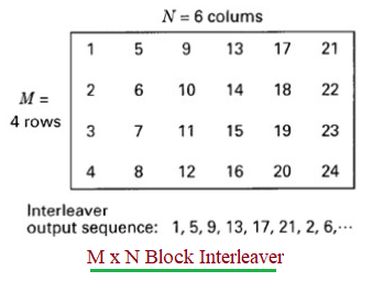 Block Interleaver