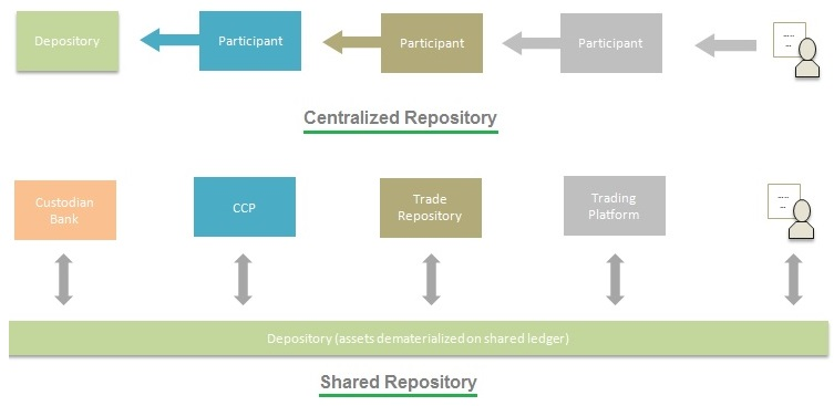 Blockchain centralized vs shared repository
