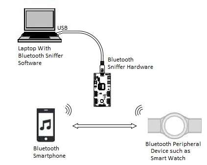 Bluetooth sniffer | Bluetooth packet sniffer vendors