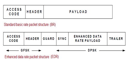 Bluetooth packet structure
