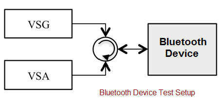 bluetooth test setup
