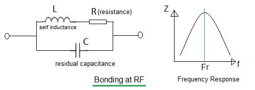 Bonding at RF