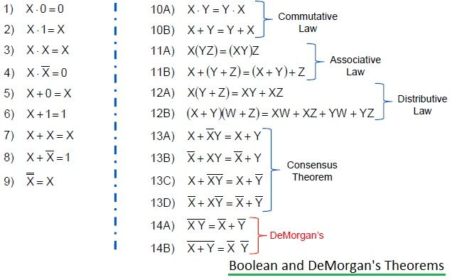 Boolean and DeMorgan Rules