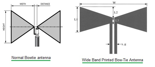Bowtie Antenna basics | Bowtie Antenna Calculator