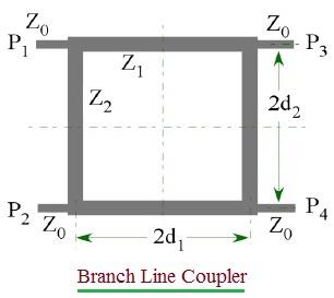 Branch Line Coupler