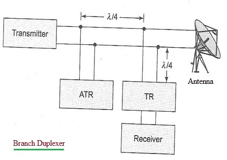 Branch duplexer block diagram